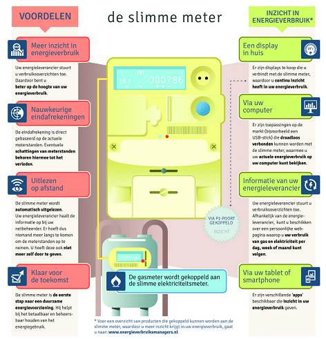infograpic slimme meter