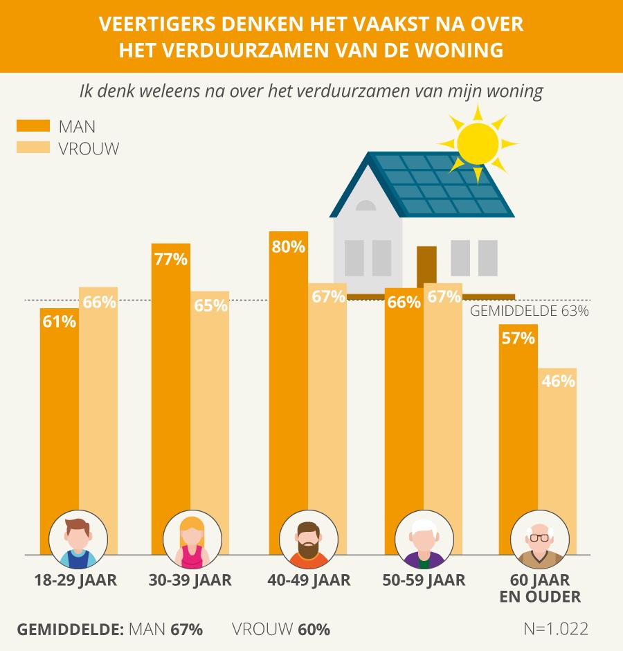 verduurzamen dmv zonnepanelen
