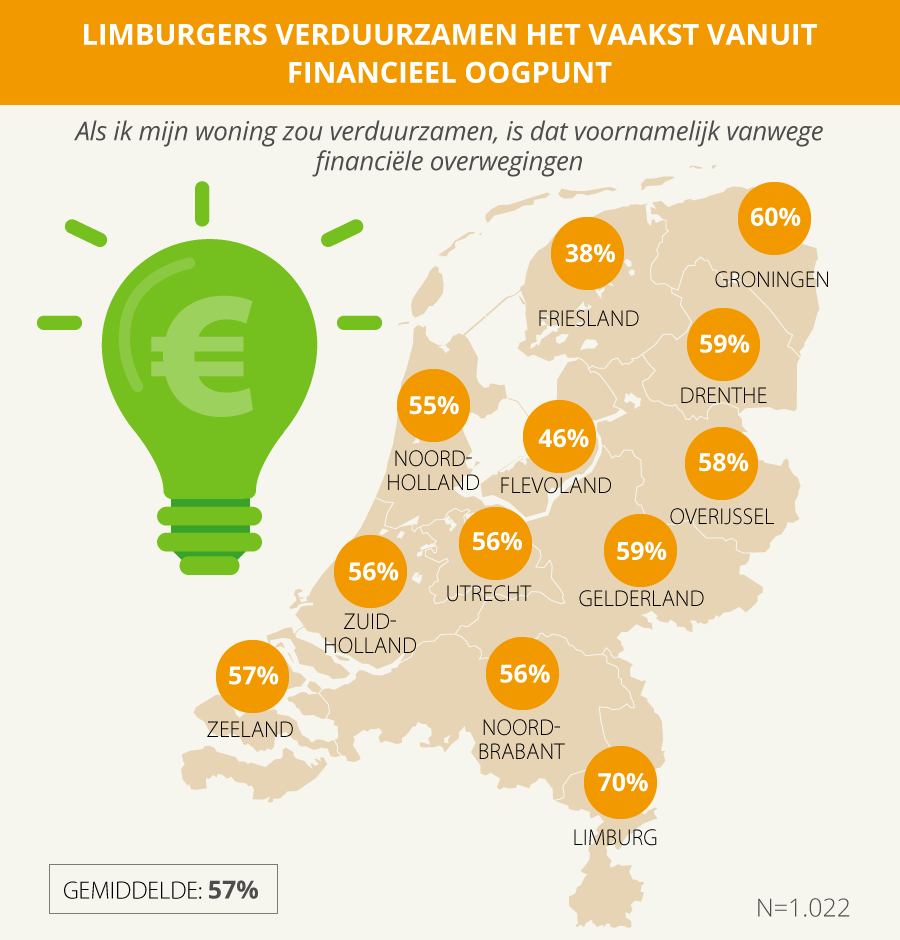 Nederland huis verduurzamen