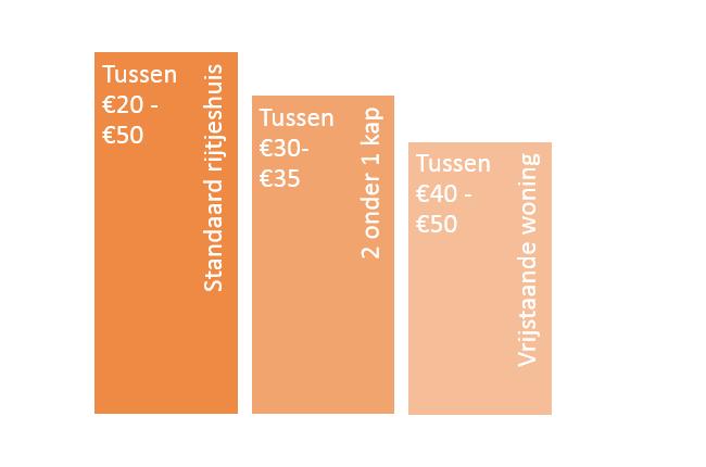 gemiddelde kosten glazenwasser