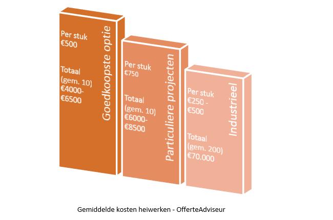 gemiddelde kosten heiwerken